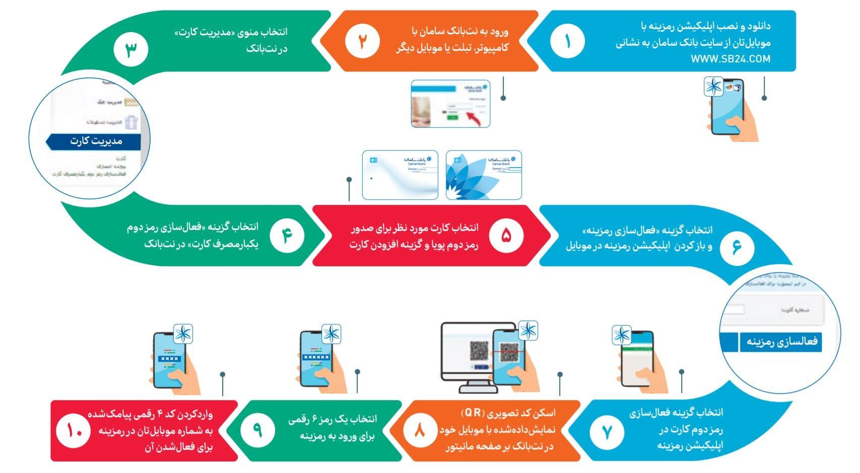 فعالسازی رمز یکبار مصرف بانک سامان